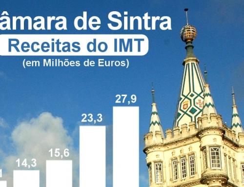 Receita oriunda da cobrança de IMT quase triplicou desde 2014