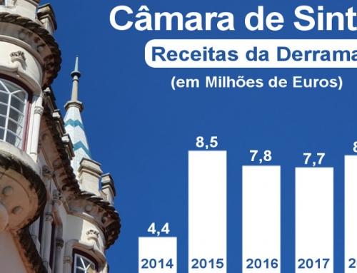 Derrama: porque não desce este imposto em Sintra?