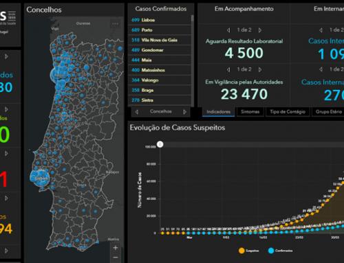 COVID 19 – Ponto de Situação atual no Concelho de Sintra e em Portugal