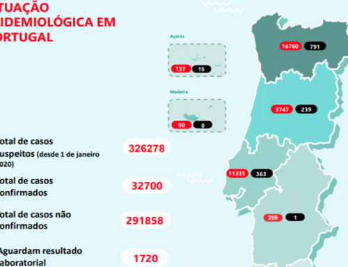 Segunda-feira, dia 1 de junho: Casos de COVID-19 no Concelho de Sintra e em Portugal