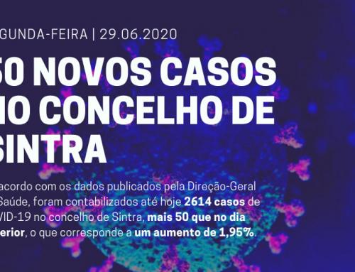 Segunda-feira, dia 29 de junho: 50 novos casos de COVID-19 no concelho de Sintra