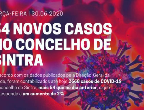 Terça-feira, dia 30 de junho: 54 novos casos de COVID-19 no concelho de Sintra