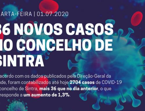 Quarta-feira, dia 1 de julho: 36 novos casos de COVID-19 no concelho de Sintra