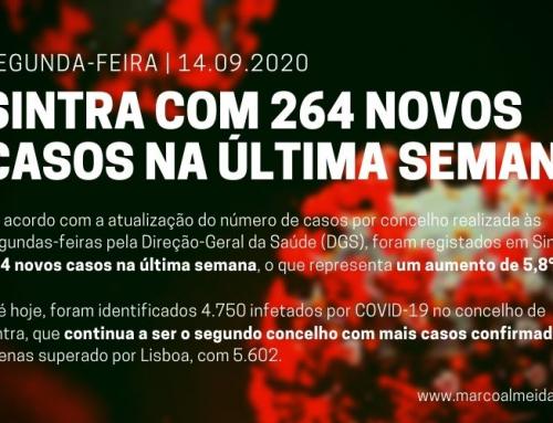 Segunda-feira, dia 14 de setembro: Concelho de Sintra com 264 novos casos na última semana
