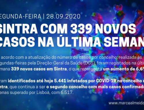 Segunda-feira, dia 28 de setembro: Concelho de Sintra com 339 novos casos na última semana