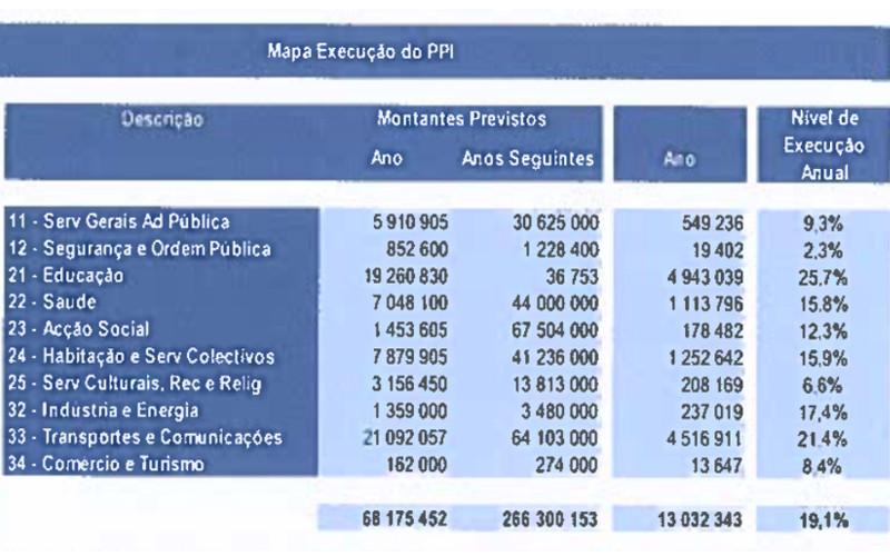 Câmara de Sintra é eficaz a cobrar e incompetente a realizar investimento a favor dos munícipes